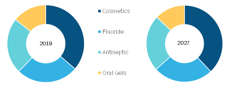 Mouthwash Market, by Product Type – 2019 and 2027