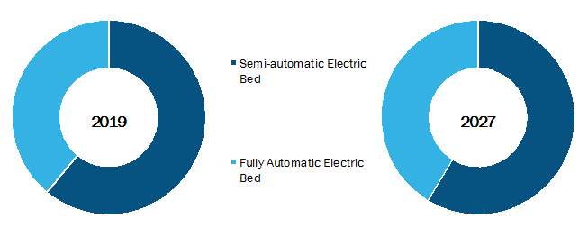 Electric Bed Market, by Product– 2019and 2027