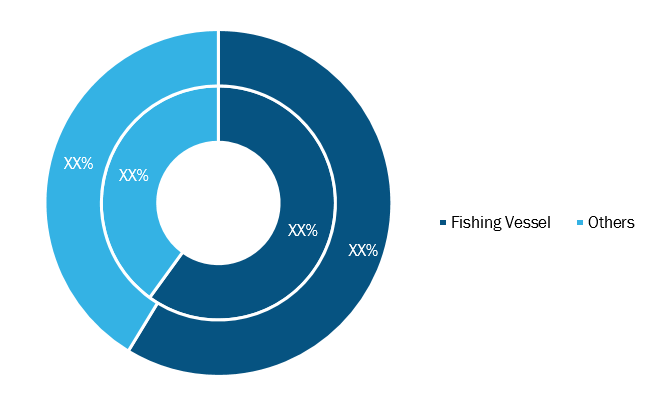Vessel Monitoring System Software Market, by Vessel Type– 2019 and 2027