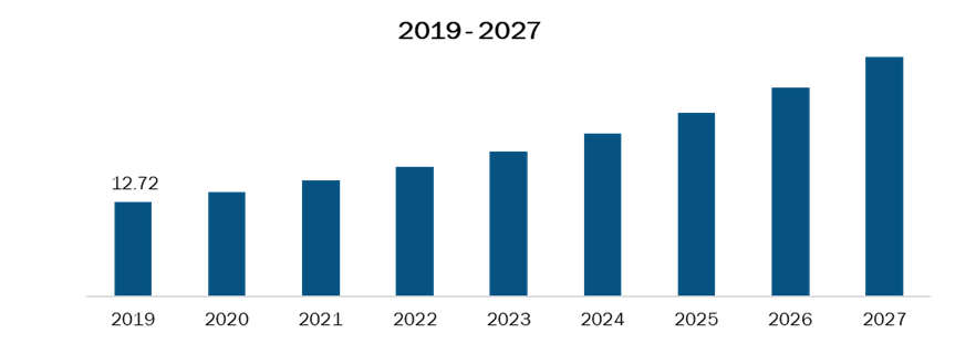 Rest of South & Central America Percutaneous Mechanical Circulatory Support Devices Market, Revenue and Forecast to 2027 (US$ Mn)