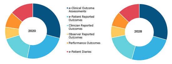 Global ePRO, ePatient Diaries, and eCOA Market, by Type of Solution – 2020 and 2028