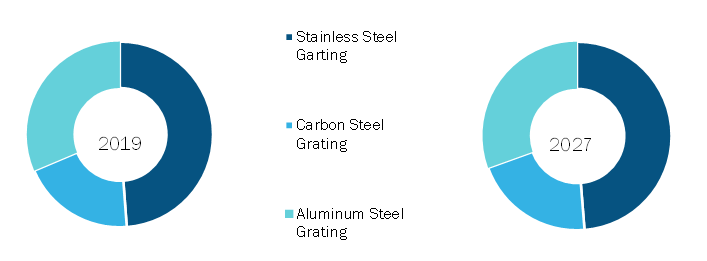 Steel Grating Market, by Material Type – 2019 and 2027