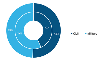 Tilt Rotor Aircraft Market, by End User– 2020 and 2028