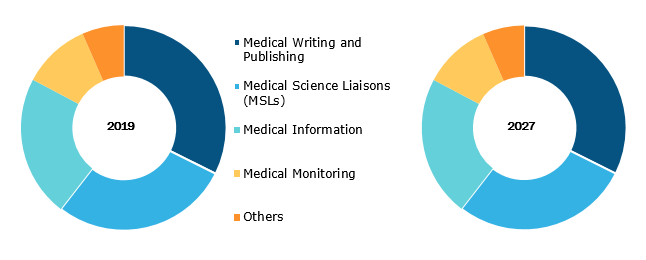 Global Medical Affairs Outsourcing Market, by Service– 2019 & 2027