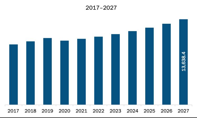 North America Semi-Trailer Market Revenue and Forecast to 2027 (US$ Million)