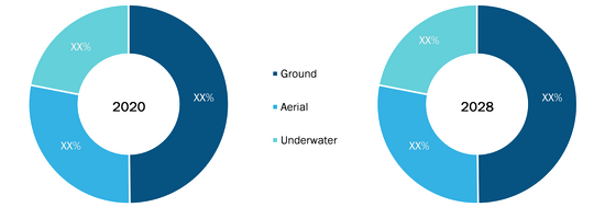 Border Security Market, by Type – 2020 and 2028