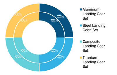 Helicopter Landing Gear Market, by Material (%)