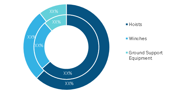 Rescue Hoists and Cargo Winches Market, by Type – 2020 and 2028