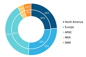 Hydrogen Compressors Market - by Geography