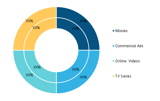 Virtual Production Market, by End User (% share)