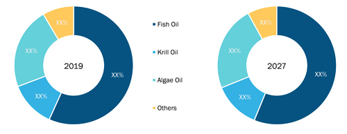 Europe Omega-3 Supplements Market, by Source – 2019 and 2027