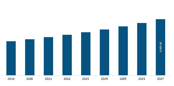US Compounding Pharmacies Market Revenue and Forecast to 2027 (US$ Million)