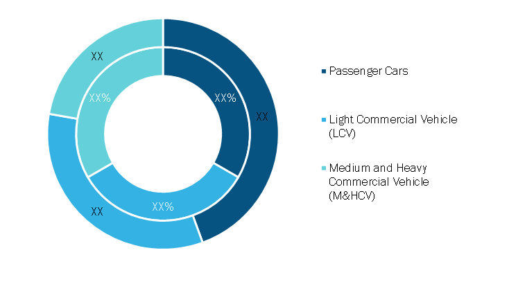 Automotive Electrical Connectors Market, by Vehicle Type – 2020 and 2028