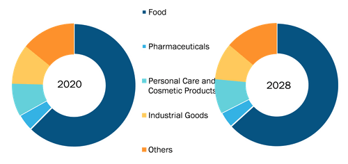 Global Wicketed Bags Market, by Application – 2020 and 2028