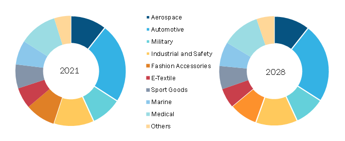Webbing Market, by End-Use – 2021 and 2028