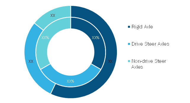 Truck axle Market, by Rim Size– 2020 and 2028