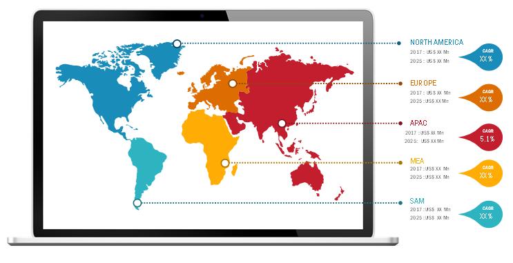 Lucrative Regions for SIBO Diagnostics Market