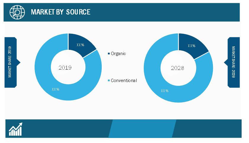 Manuka Honey Market, by Source – 2019 and 2028