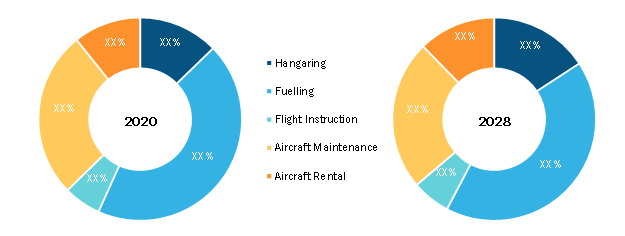 Fixed-Base Operator Market, by Services Offered – 2020 and 2028