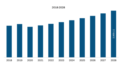 North America and Europe Steam Trap Market Revenue and Forecast to 2028 (US$ Million)