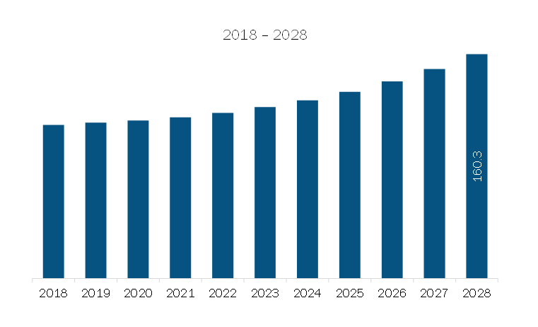 Middle East & Africa Total Organic Carbon Analyzer (TOC) Market Revenue and Forecast to 2028 (US$ Mn)