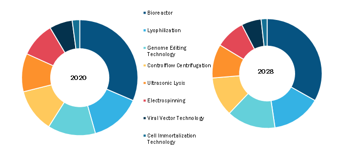 Cell Therapy Bioprocessing Market, by Technology– 2020 and 2028
