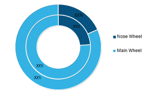 Aircraft Wheels Market, by Type, 2020 and 2028 (%)