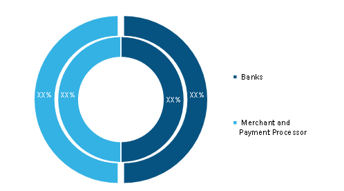 3D Secure Authentication Market, by End-User (2020 & 2028)