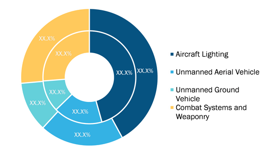 MIL-DTL-81714 Series II Connectors Market, by Application – 2020 and 2028