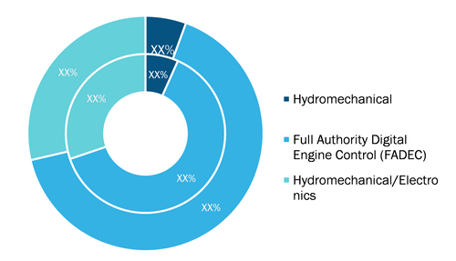 Aircraft Turbine Fuel System Market, by Type – 2020 and 2028