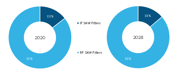 SAW Filter Market, by Type – 2020 and 2028