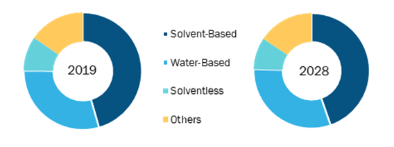Industrial Wood Adhesives Market, by Technology – 2019 and 2028