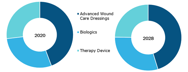 Diabetic Foot Ulcer Market, by Products – 2020 and 2028