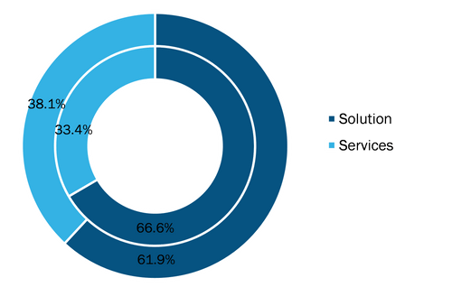 WealthTech Solution Market, by Component, 2020 and 2028 (%)