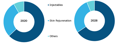 Non-Invasive Aesthetic Treatment Market, by Procedure – 2020 and 2028