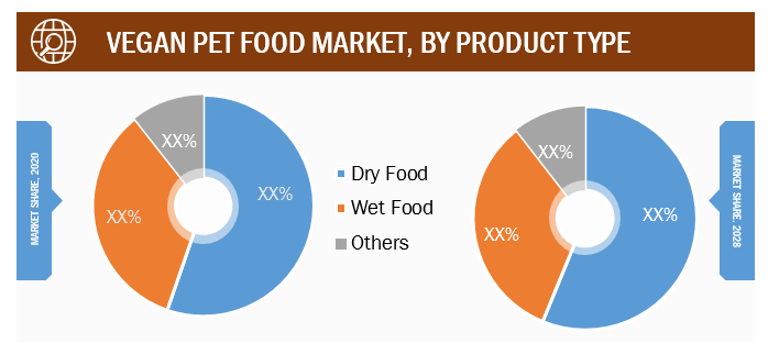 Vegan Pet Food Market, by Product Type – 2020 and 2028