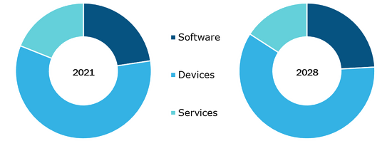 Remote Patient Monitoring Market, by Type – 2020 and 2028