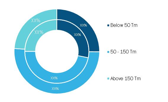 Hydraulic Marine Cranes Market, by Capacity – 2020 and 2028