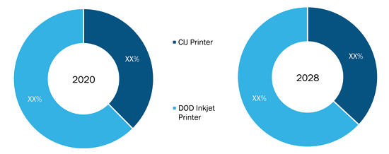 Industrial Inkjet Printers Market, by Technology– 2020 and 2028
