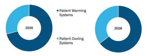 Global Temperature Management Systems Market, by Product– 2020 and 2028