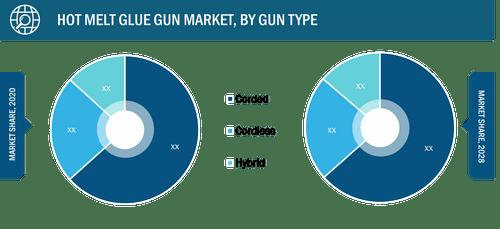 Global Hot Melt Glue Gun Market, by Gun Type – 2020 and 2028