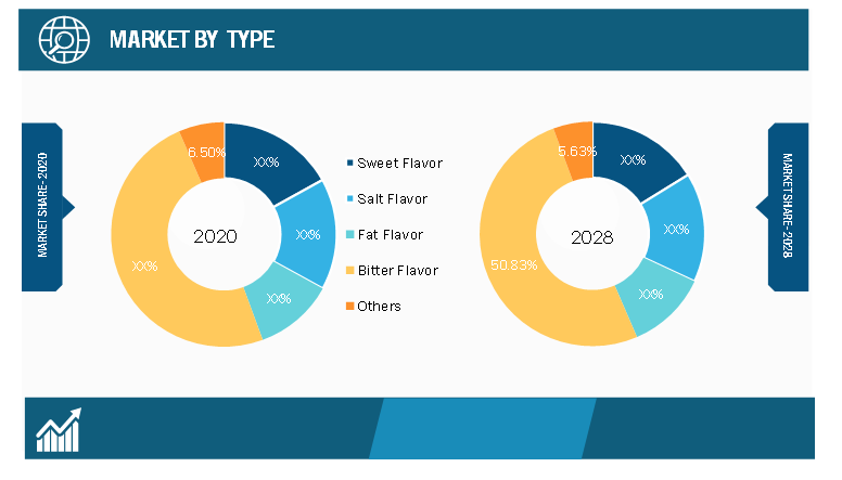 Flavor Masking Agents Market, by Type – 2020 and 2028