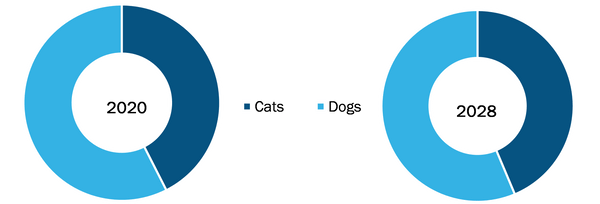 Pet Oral Care Products Market, by Animal – 2021 and 2028