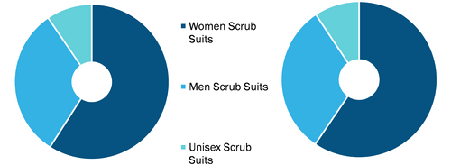 Scrub Suits Market, by Fabric Type – 2020 and 2028
