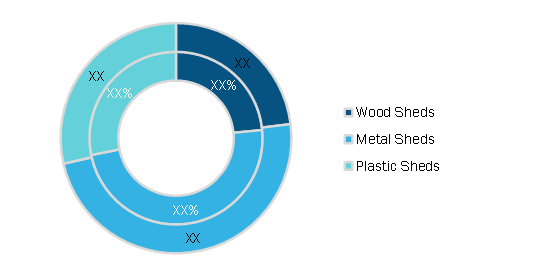 Outdoor Shed Market, by Type, 2020 and 2028 (%)