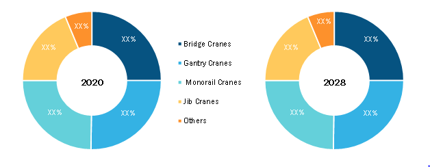 Automated Overhead Crane Market, by Type – 2020 and 2028