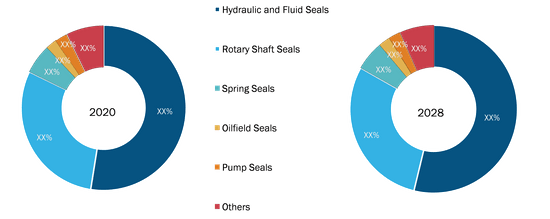 High Performance Seals Market, by Product Type – 2020 and 2028