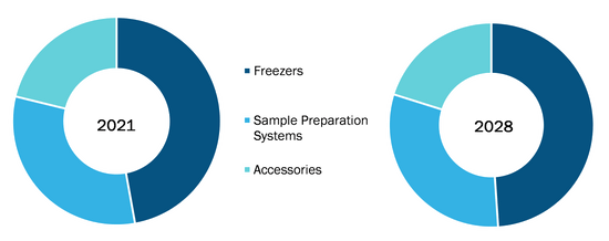 Cryopreservation Equipment Market, by Type – 2021 and 2028