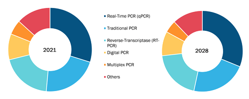 PCR for respiratory infection diagnostics market, by Type – 2021 and 2028