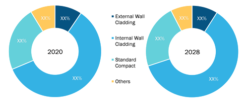 Compact Laminate Market, by Type – 2020 and 2028